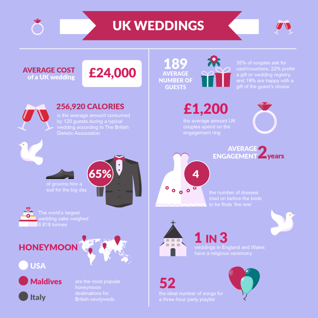 Wedding Facts And Figures